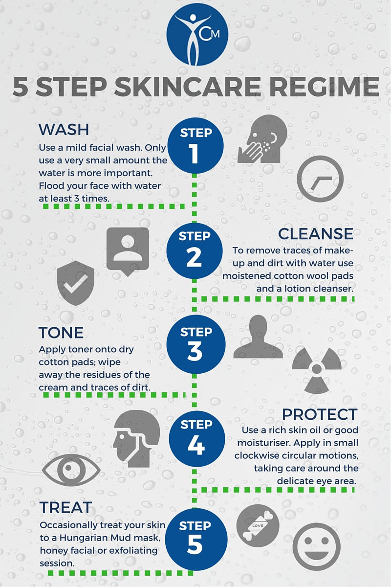 Clear Medical guide to skin treatments